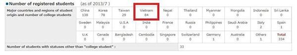 Bảng thông tin sinh viên quốc tế đăng ký
