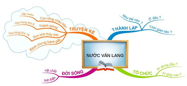 Học theo hệ thống nhờ sơ đồ tư duy