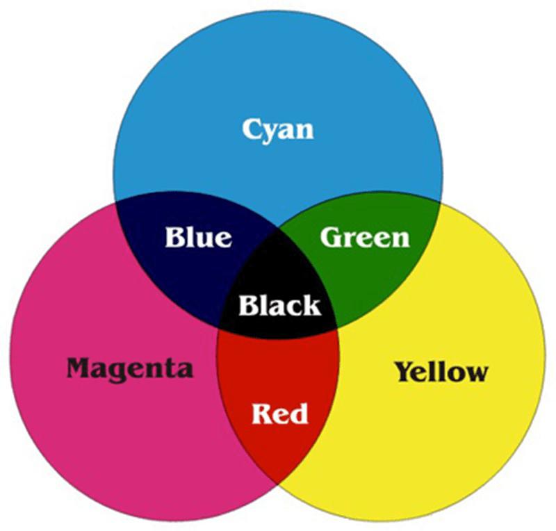 Hệ màu CMYK dùng trong in bạt Hiflex